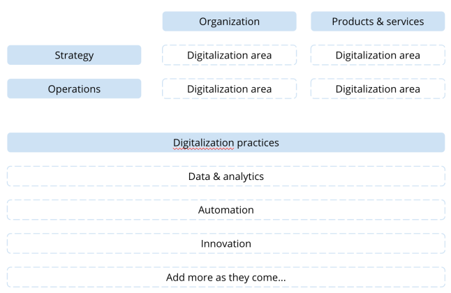 Areas of innovation