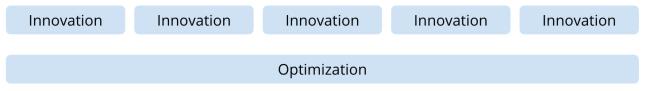 Innovation and Optimization