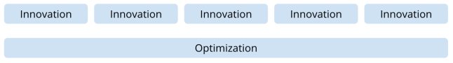 Innovation and Optimization