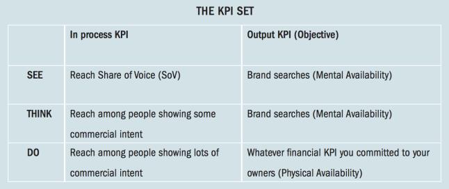 the-kpi-set